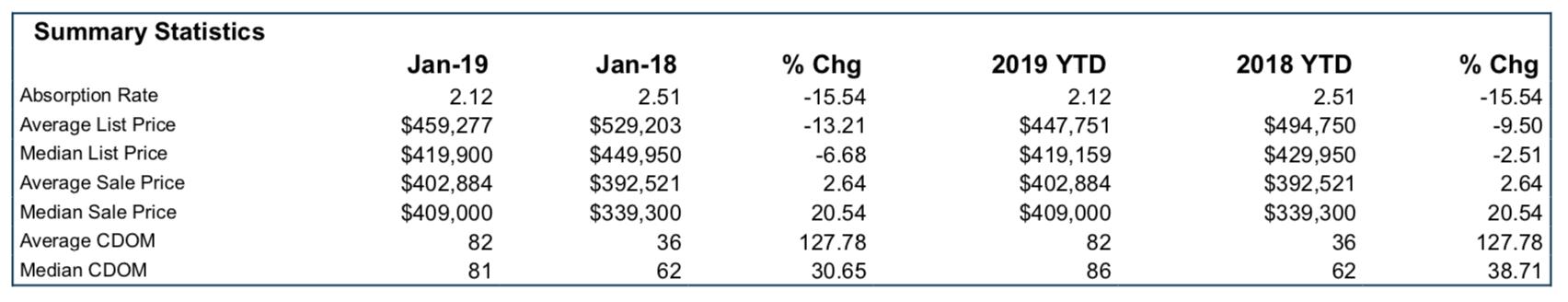 84765 market summary january 2019