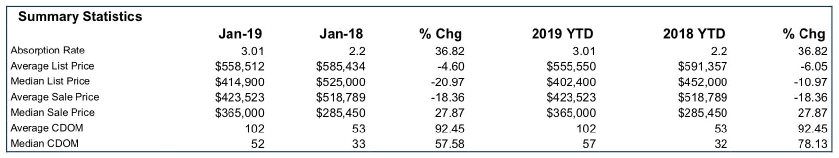 84738 market summary january 2019