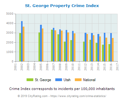 st-george-property-crime-per-capita