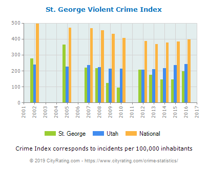 st-george-violent-crime-per-capita