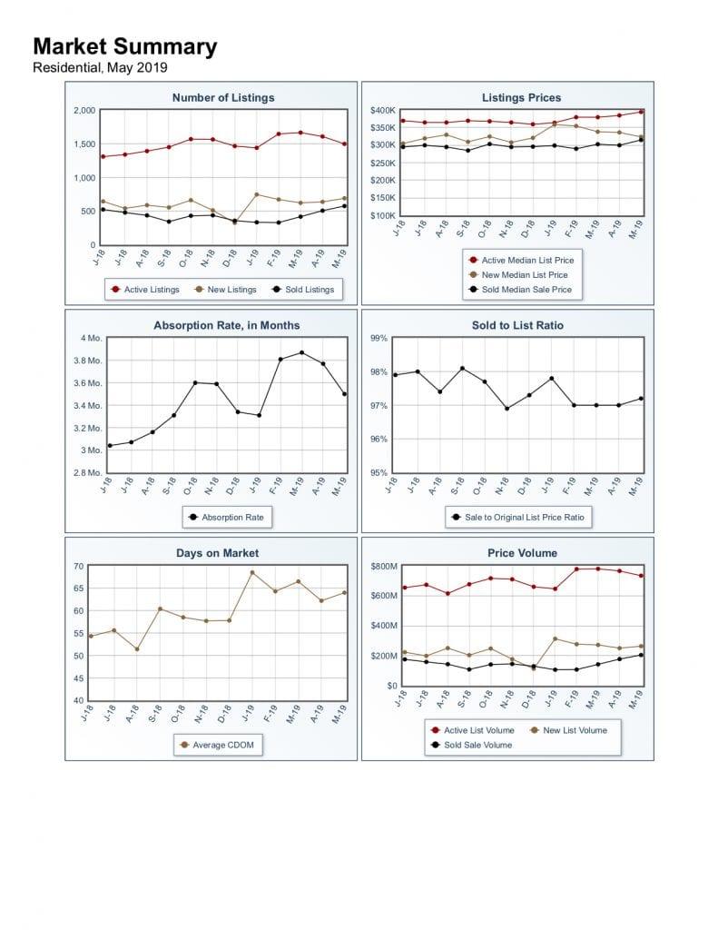 May 2019 Washington County Utah market report